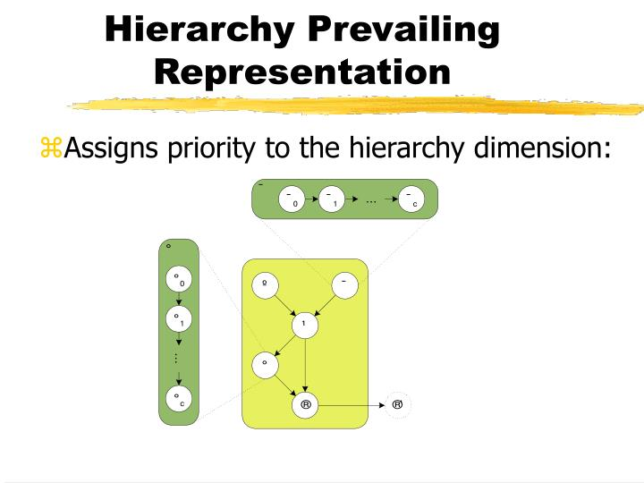 Hierarchy Prevailing Representation