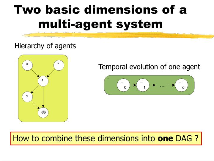 Hierarchy of agents
