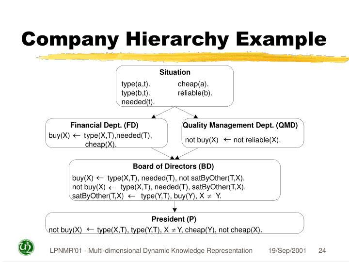 Company Hierarchy Example