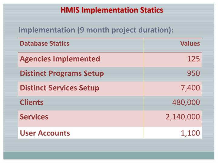 HMIS Implementation Statics