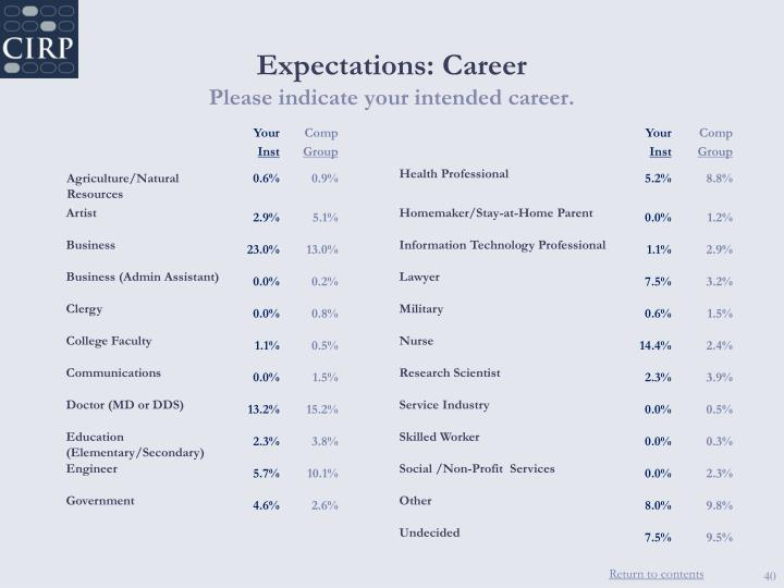 Expectations: Career
