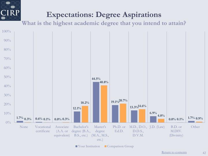 Expectations: Degree Aspirations