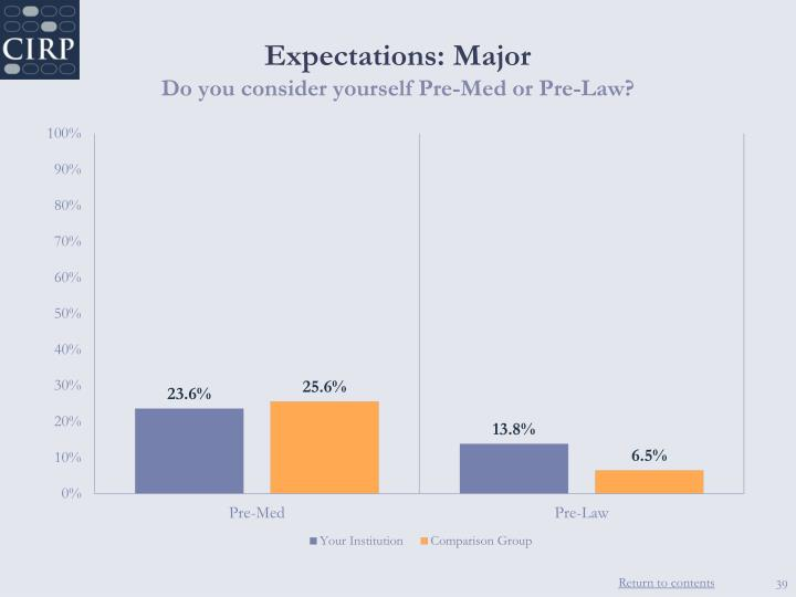 Expectations: Major