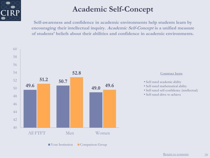 Academic Self-Concept