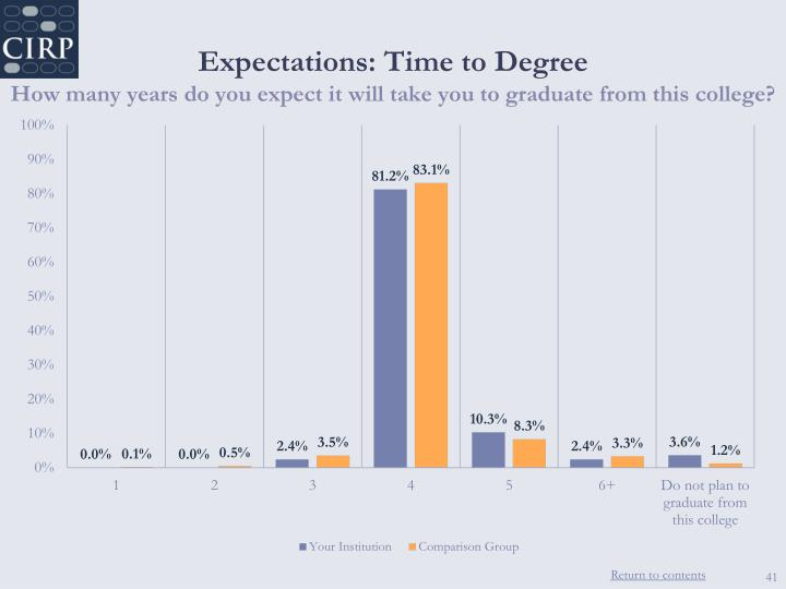 Expectations: Time to Degree