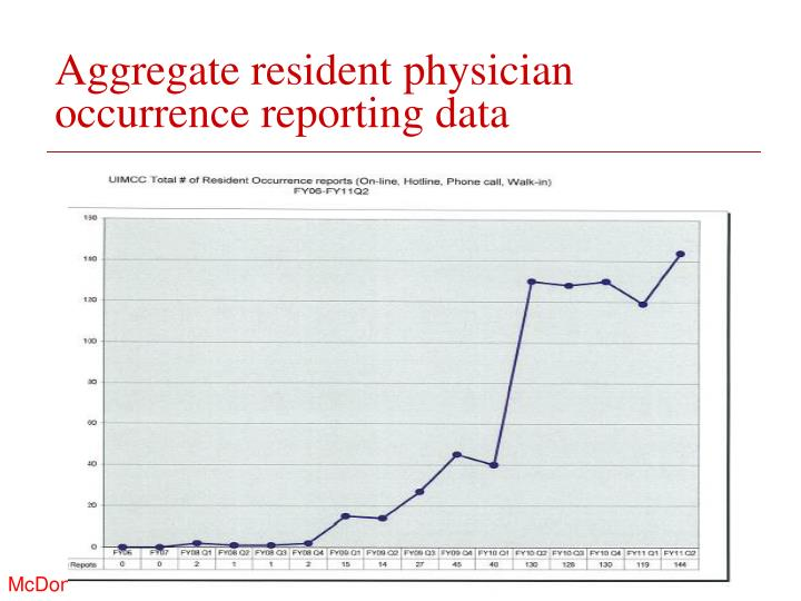 Aggregate resident physician occurrence reporting data