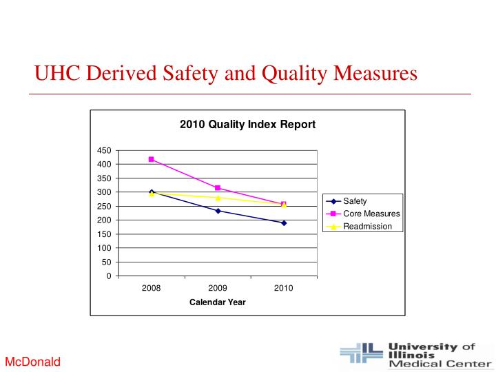 UHC Derived Safety and Quality Measures