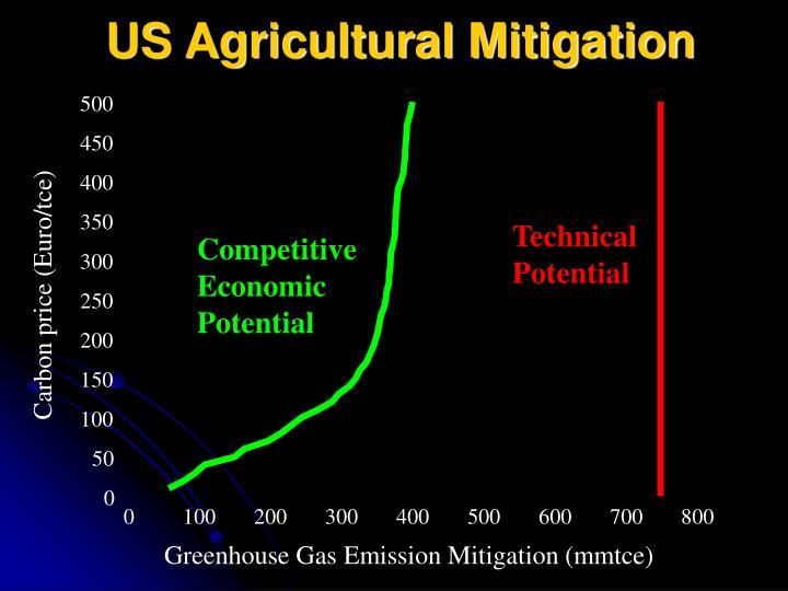 US Agricultural Mitigation