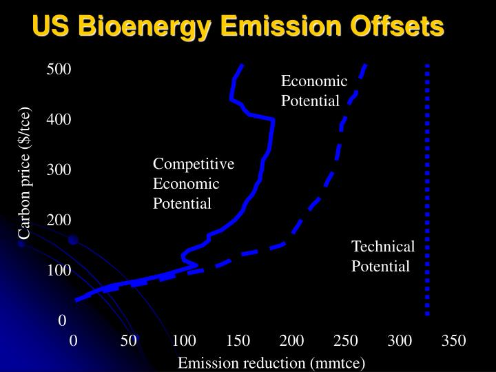 US Bioenergy Emission Offsets