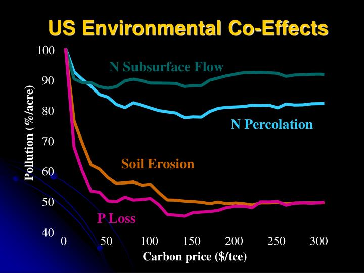 US Environmental Co-Effects