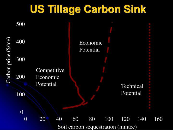 US Tillage Carbon Sink
