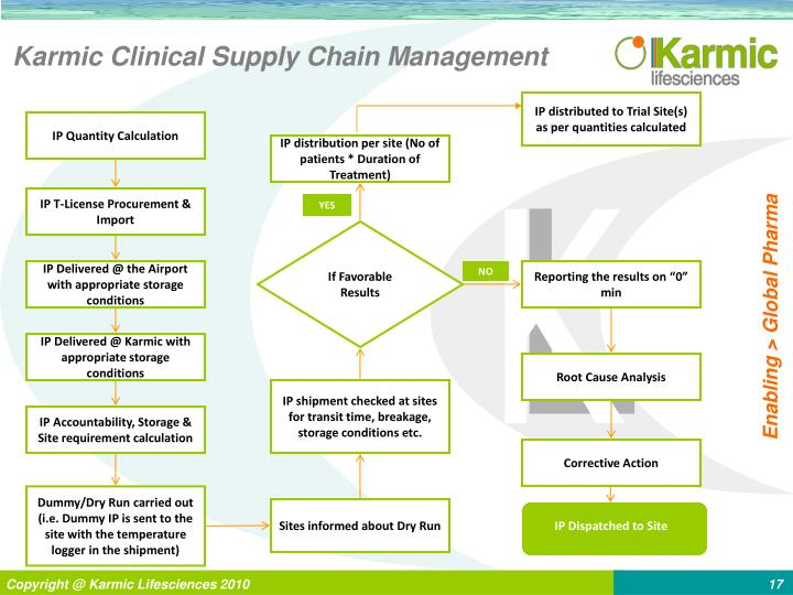 Karmic Clinical Supply Chain Management