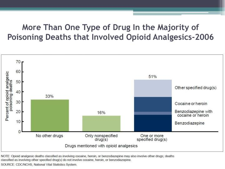 More Than One Type of Drug In the Majority of Poisoning Deaths that Involved Opioid Analgesics-2006