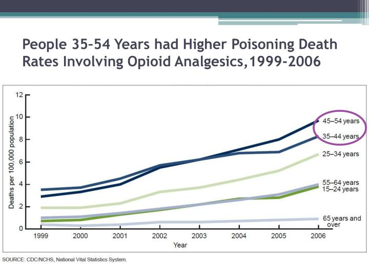 People 35–54 Years had Higher Poisoning Death Rates Involving Opioid Analgesics,1999-2006