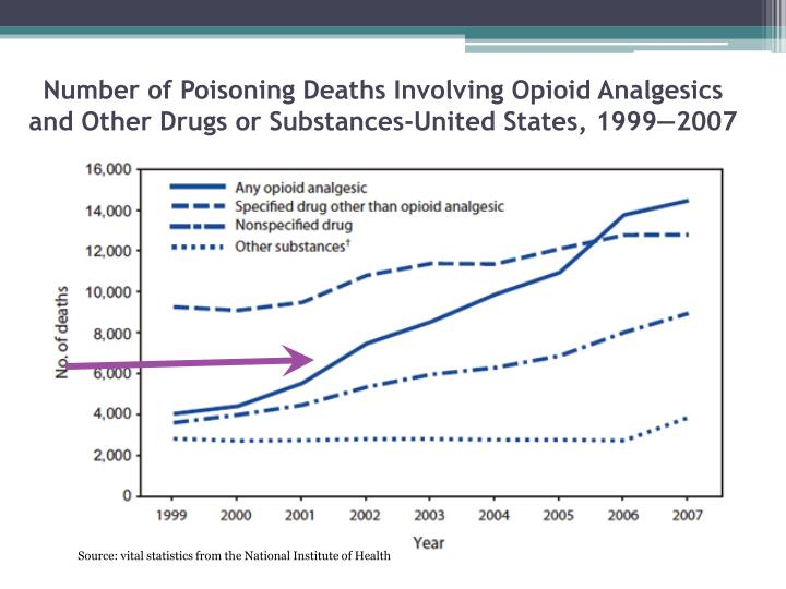 Number of Poisoning Deaths Involving Opioid Analgesics and Other Drugs or Substances-United States, 1999—2007