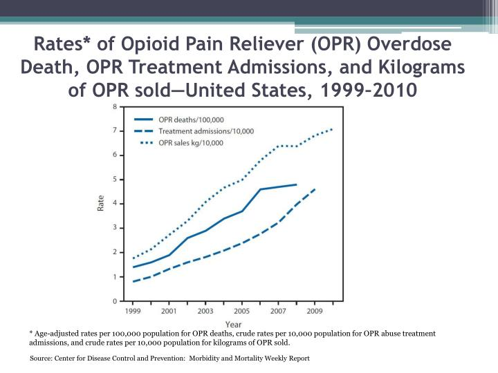 Rates* of Opioid Pain Reliever (OPR) Overdose Death, OPR Treatment Admissions, and Kilograms of OPR sold—United States, 1999–2010