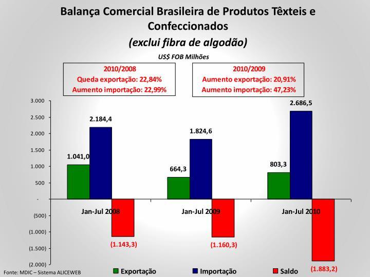 Balança Comercial Brasileira de Produtos Têxteis e Confeccionados