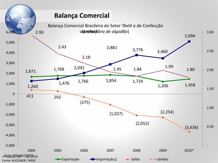 Balança Comercial
