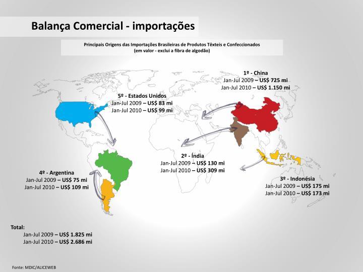 Balança Comercial - importações