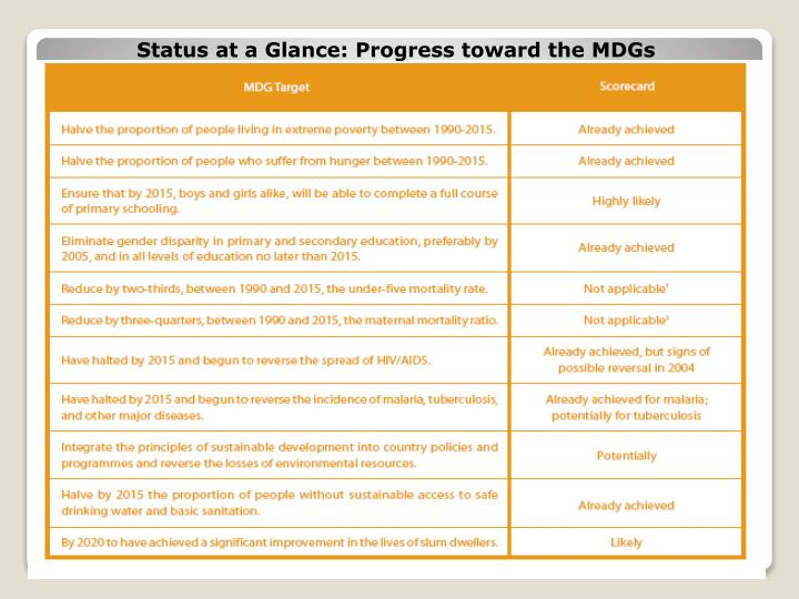 Status at a Glance: Progress toward the MDGs
