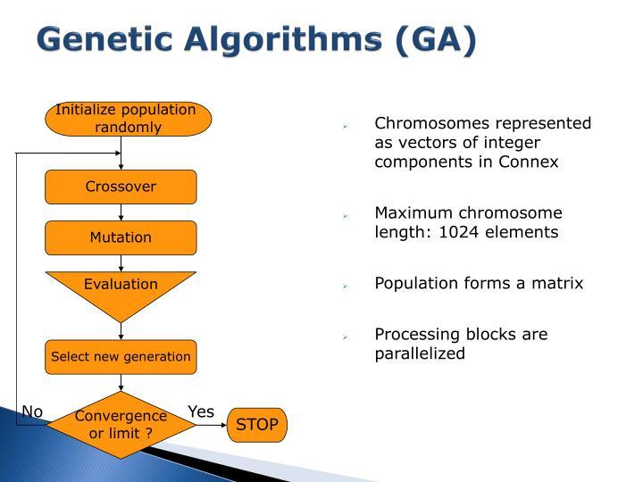 Genetic Algorithms (GA)