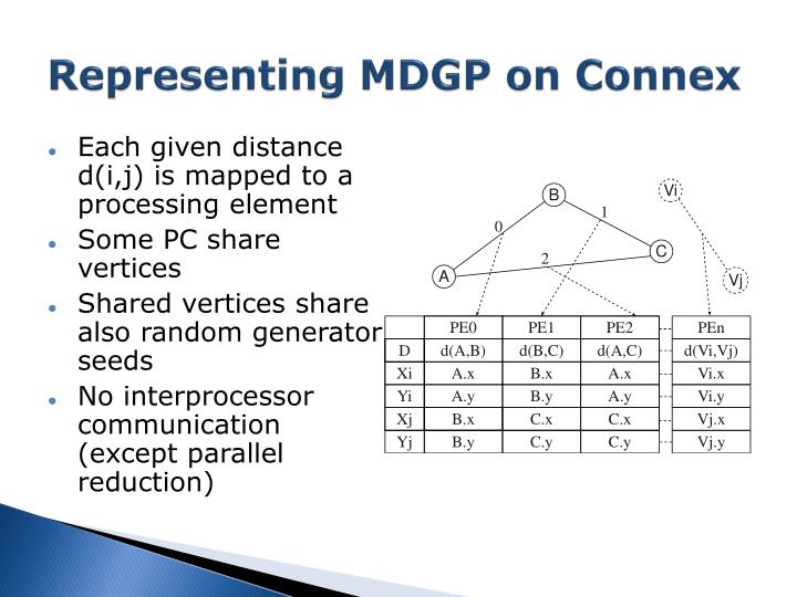 Representing MDGP on Connex