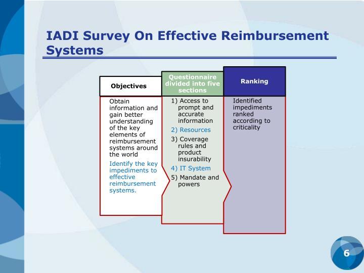 IADI Survey On Effective Reimbursement Systems