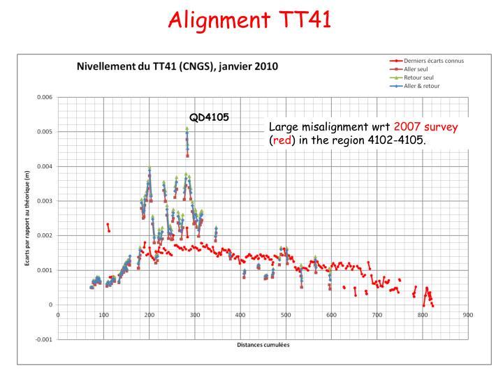 Alignment TT41