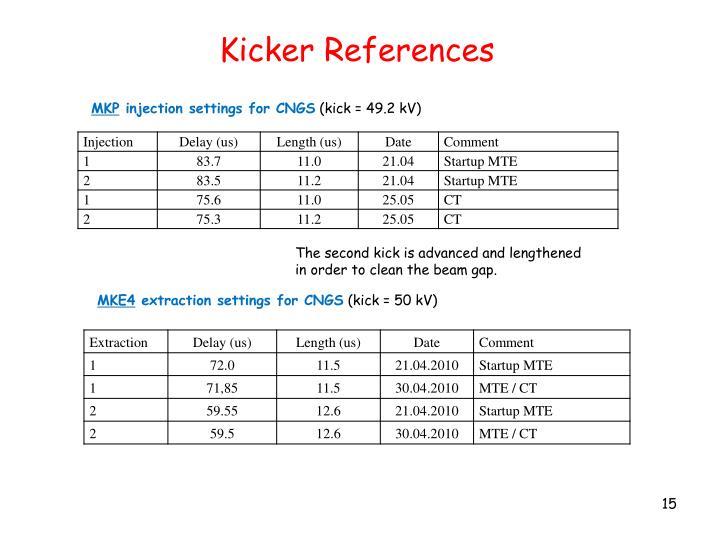 Kicker References