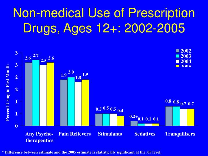 Non-medical Use of Prescription Drugs, Ages 12+: 2002-2005