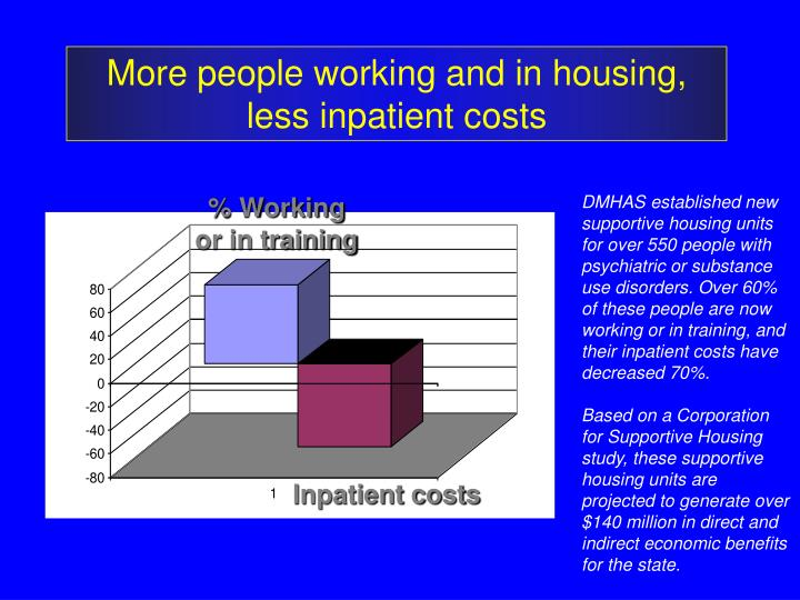 More people working and in housing, less inpatient costs