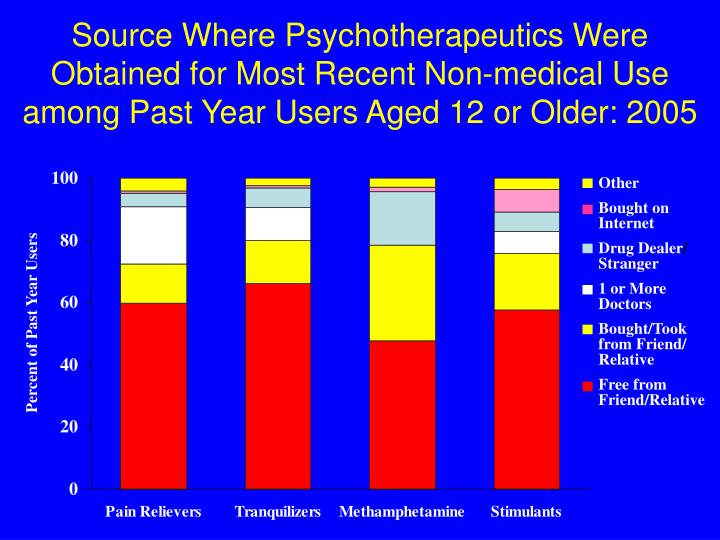 Source Where Psychotherapeutics Were Obtained for Most Recent Non-medical Use among Past Year Users Aged 12 or Older: 2005