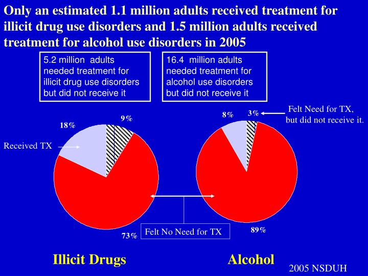 Only an estimated 1.1 million adults received treatment for illicit drug use disorders and 1.5 million adults received treatment for alcohol use disorders in 2005