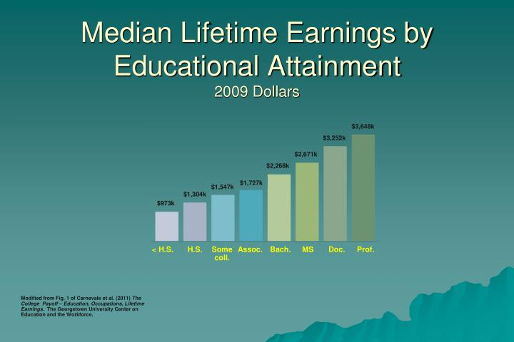 Median Lifetime Earnings by Educational Attainment
