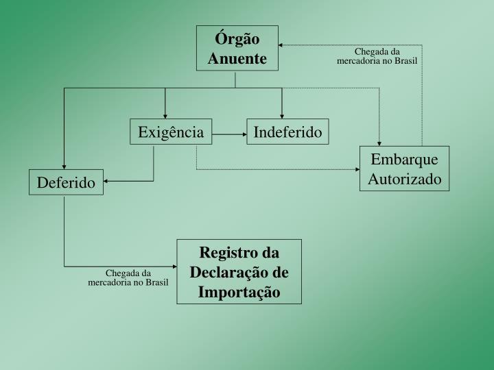 Órgão Anuente