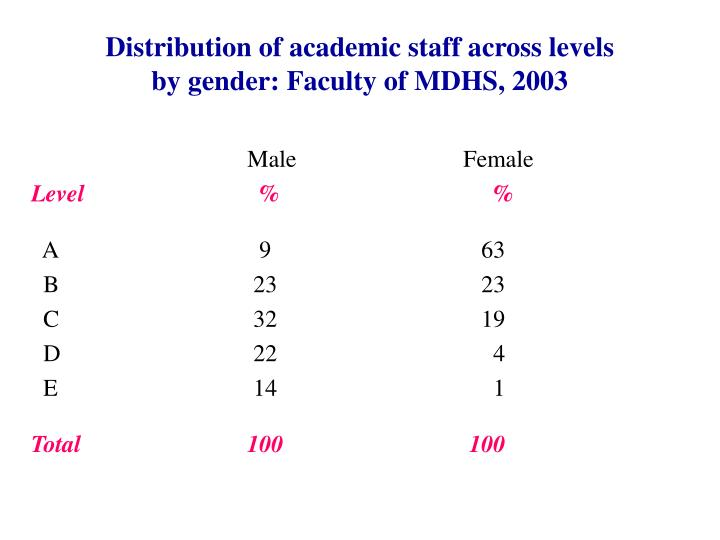 Distribution of academic staff across levels