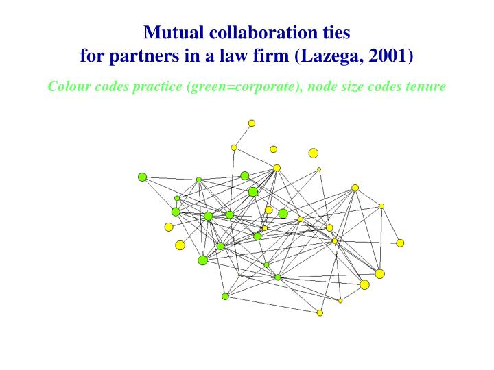 Mutual collaboration ties