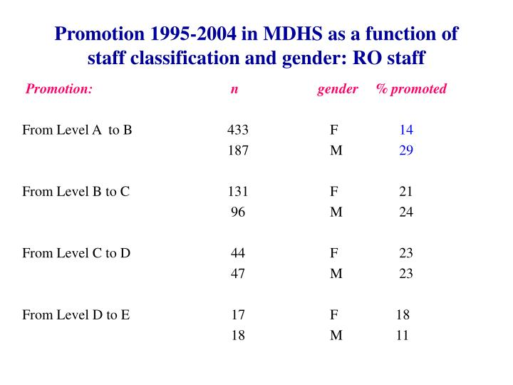 Promotion 1995-2004 in MDHS as a function of