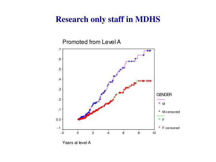 Research only staff in MDHS