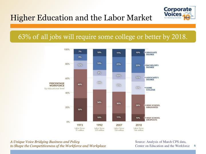 Higher Education and the Labor Market