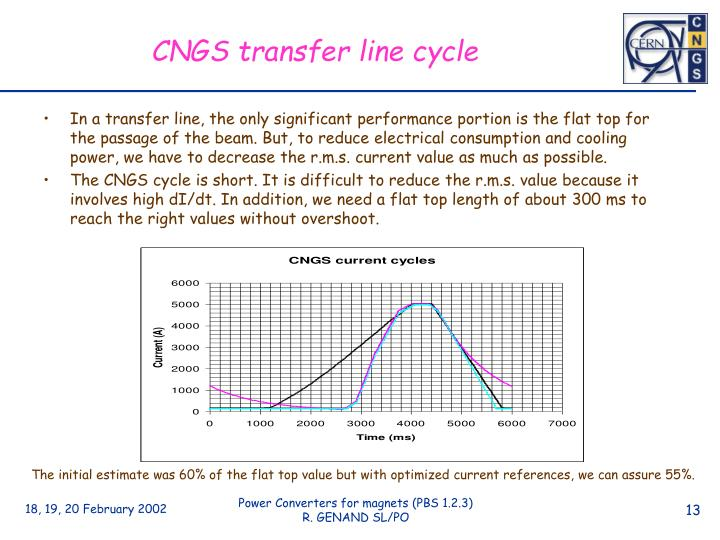 CNGS transfer line cycle