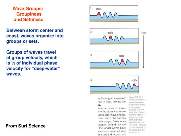 Wave Groups: