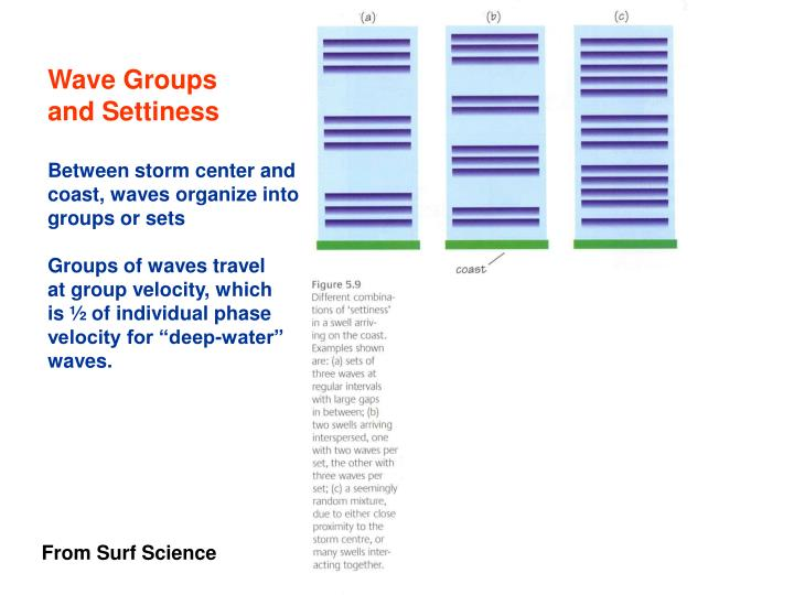 Wave Groups