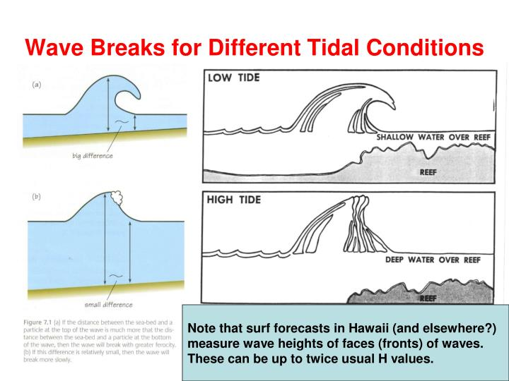 Wave Breaks for Different Tidal Conditions