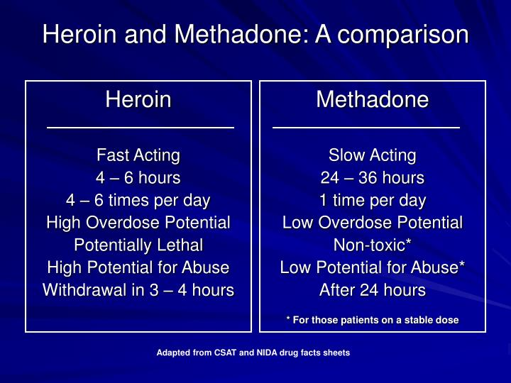 Heroin and Methadone: A comparison