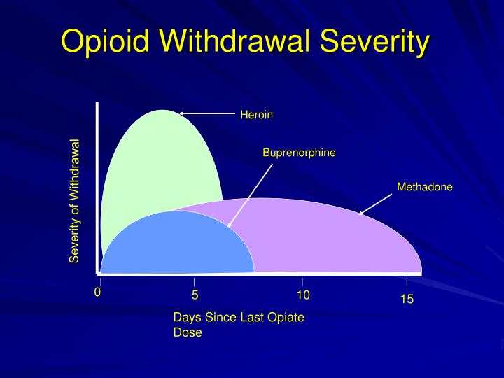 Opioid Withdrawal Severity