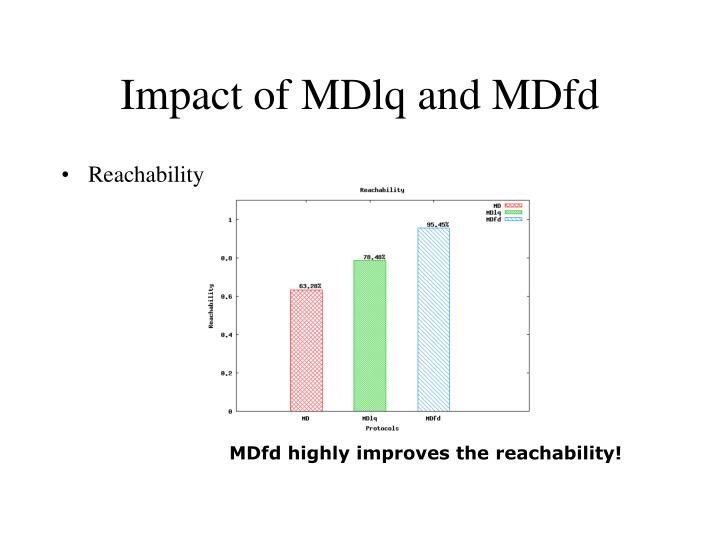 Impact of MDlq and MDfd