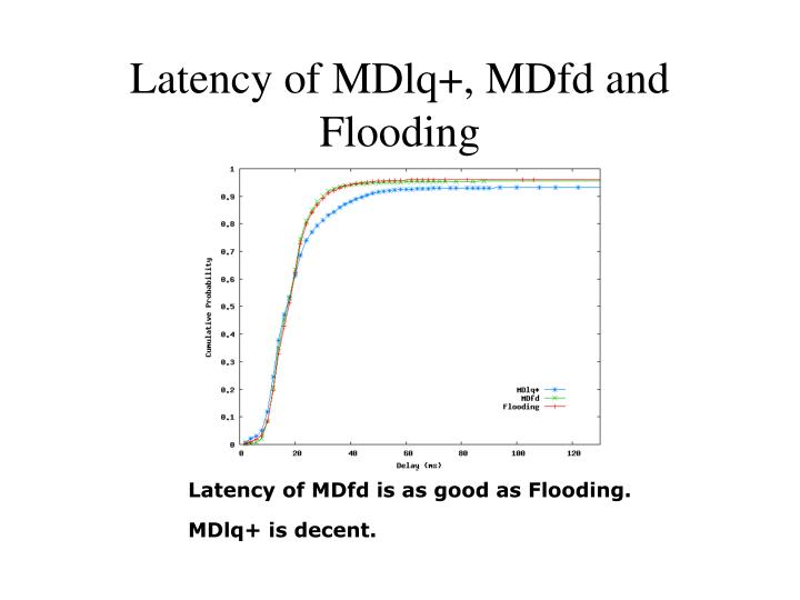 Latency of MDlq+, MDfd and Flooding