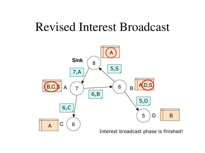 Revised Interest Broadcast