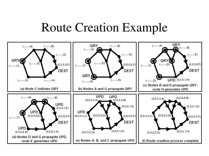 Route Creation Example